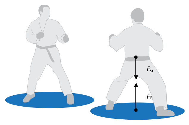 Force static equilibrium situation of an athlete standing on the ground fig 5 there are two forces acting on the athlete the first one is non contact gravitational force ccuart Gallery